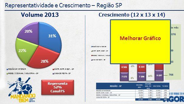 1.076 989 883 766 Média mês Representatividade e Crescimento – Região SP Volume 2013 Crescimento (12 x 13 x 14) Representa 52% Canal FS Representa 52% Canal FS CRESC.