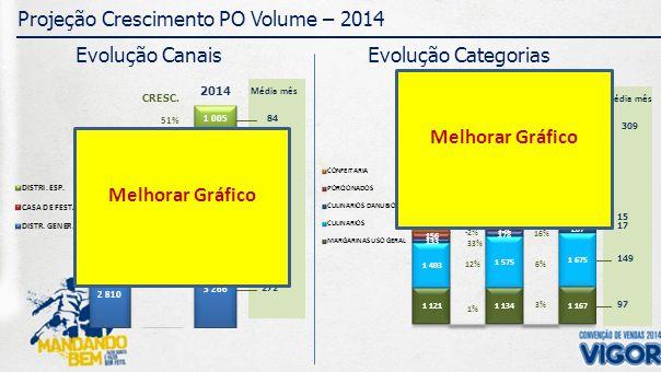 309 15 149 Média mês 17 97 84 410 272 Média mês Projeção Crescimento PO Volume – 2014 Evolução Canais 2012 CRESC.