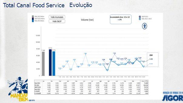 162 Média mês 239 245 81 80 Média mês 6 26 133 412 Projeção Crescimento PO Volume – 2014 Evolução Canal 2012 2013 2014 Evolução Categorias CRESC.