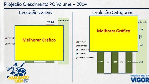 259 12 182 Média mês 57 420 421 Média mês 569 Projeção Crescimento PO Volume – 2014 2012 CRESC.