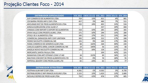 Projeção Clientes Foco - 2014