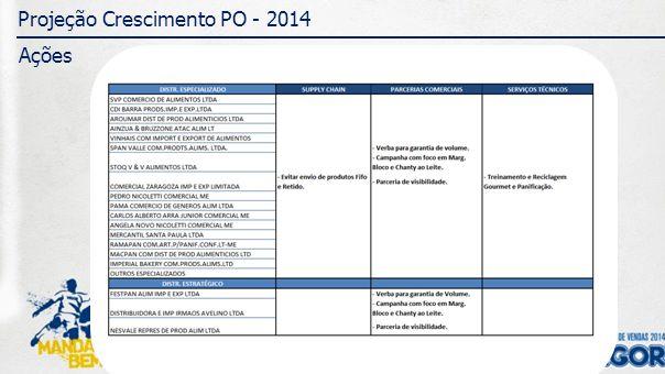 Projeção Crescimento PO - 2014 Ações