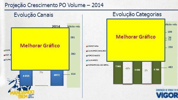 189 Média mês 24 12 250 482 281 Média mês 382 414 Projeção Crescimento PO Volume – 2014 Evolução Canais Evolução Categorias 2013 2014 2013 2012 CRESC.