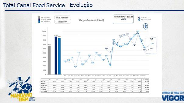 Representatividade 2013 – Canal Food Service VolumeMargem Melhorar Gráfico