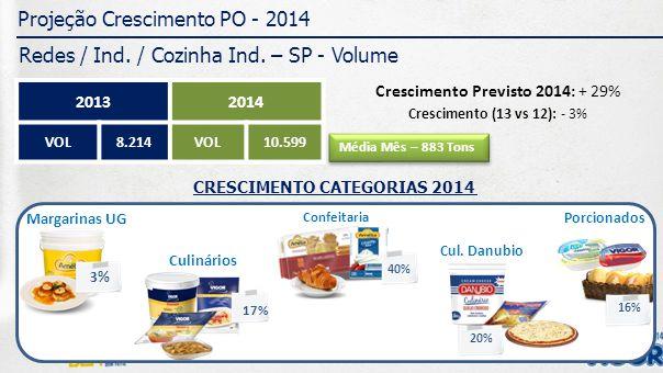 Projeção Crescimento PO - 2014 Redes / Ind. / Cozinha Ind.