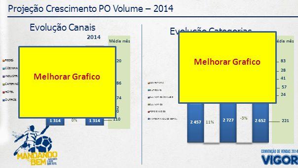320 Média mês 186 174 22 70 110 83 Média mês 28 41 57 24 221 Projeção Crescimento PO Volume – 2014 Evolução Canais Evolução Categorias 2013 2014 2013 2012 CRESC.