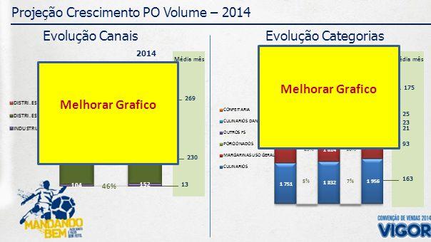 269 Média mês 230 13 175 Média mês 25 23 21 93 163 Projeção Crescimento PO Volume – 2014 Evolução Canais 2012 2013 2014 Evolução Categorias CRESC.