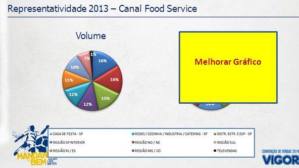 Evolução Mix - Canal Food Service Volume Melhorar Gráfico