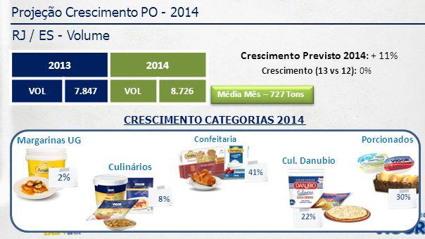 Projeção Crescimento PO - 2014 RJ / ES - Volume 20132014 VOL7.847VOL8.726 Crescimento (13 vs 12): 0% Crescimento Previsto 2014: + 11% CRESCIMENTO CATEGORIAS 2014 Margarinas UG 2% Culinários 8% Confeitaria 41% Porcionados 22% 30% Cul.