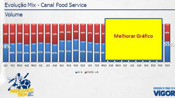 Evolução Mix - Canal Food Service Margem Melhorar Gráfico
