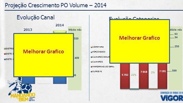 320 Média mês 409 296 92 Média mês 34 250 599 Projeção Crescimento PO Volume – 2014 Evolução Canal CRESC.