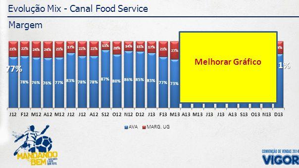 Projeção Crescimento PO - 2014 Canal Food Service - Volume 20132014 VOL71.917VOL82.495 Crescimento (13 vs 12): + 1% Crescimento Previsto 2014: + 15% CRESCIMENTO CATEGORIAS 2014 Margarinas UG 2% Culinários 8% Confeitaria 33% Porcionados 22% 20% Cul.