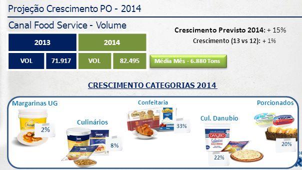 Projeção Crescimento PO - 2014 Região MG e CO - Volume 20132014 VOL8.621VOL9.173 Crescimento (13 vs 12): + 11% Crescimento Previsto 2014: + 6% CRESCIMENTO CATEGORIAS 2014 Margarinas UG 1% Culinários 12% Confeitaria 50% Porcionados 33% 34% Cul.