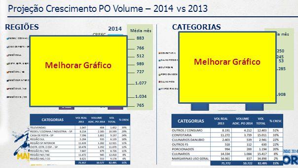 245 1.250 53 1.285 2.908 Média mês 883 766 512 989 727 1.077 1.034 765 Projeção Crescimento PO Volume – 2014 vs 2013 CATEGORIAS 2014 2013 CRESC.