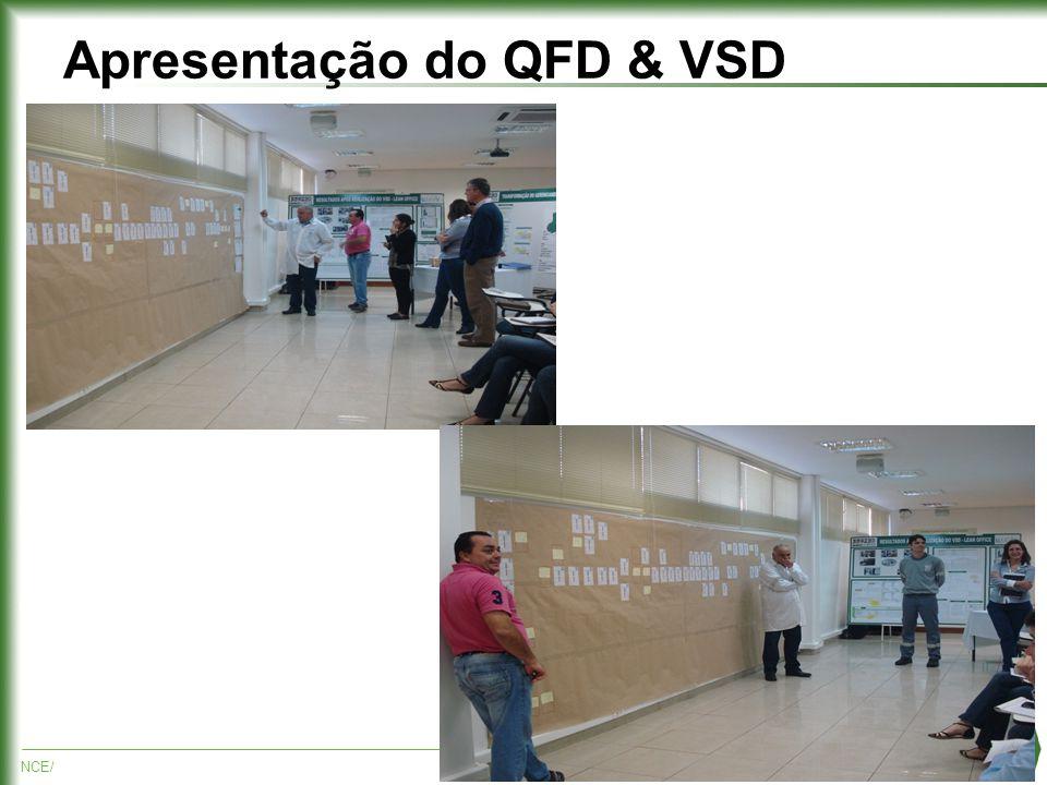 NCE/10 Apresentação do QFD & VSD