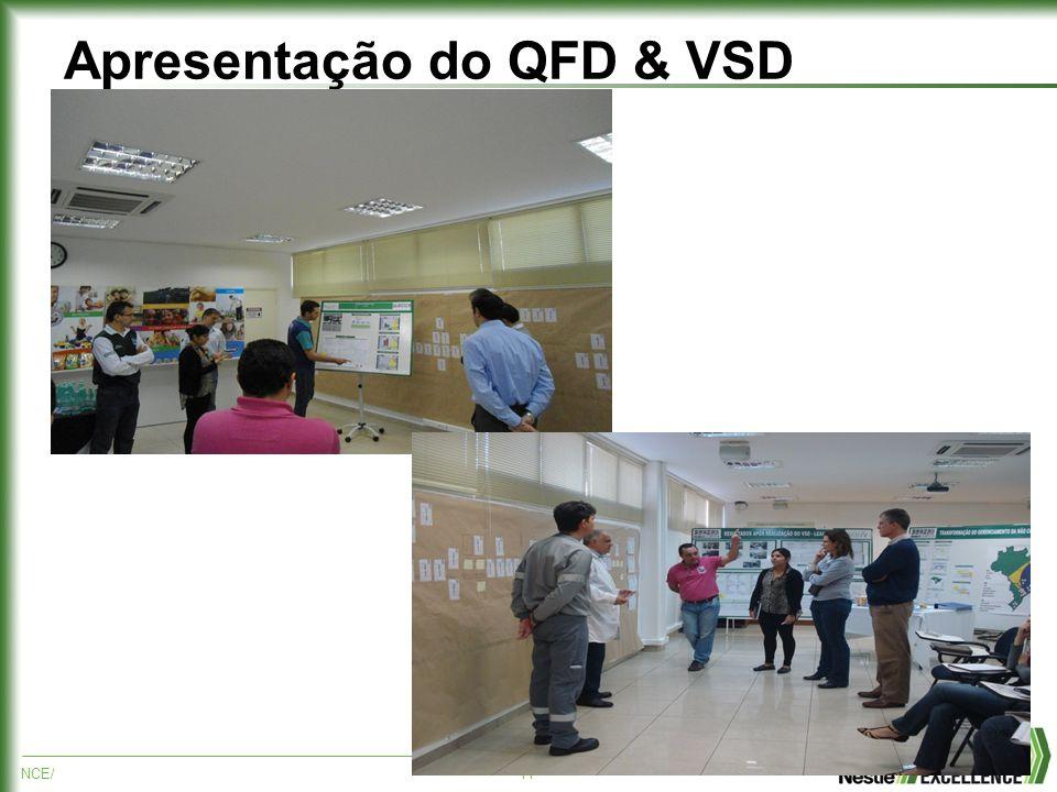 NCE/11 Apresentação do QFD & VSD