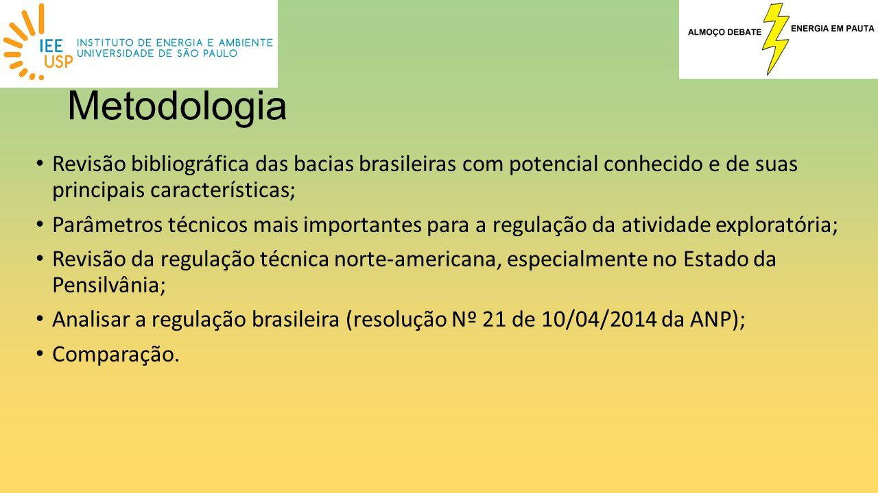 Metodologia Revisão bibliográfica das bacias brasileiras com potencial conhecido e de suas principais características; Parâmetros técnicos mais import