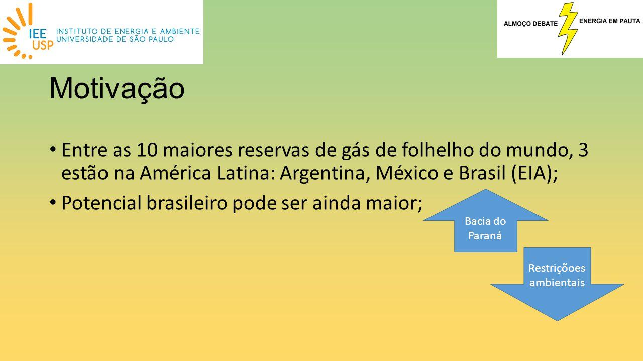 Motivação Entre as 10 maiores reservas de gás de folhelho do mundo, 3 estão na América Latina: Argentina, México e Brasil (EIA); Potencial brasileiro