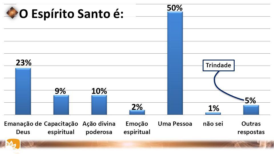 O Espírito Santo é: 5% 1% 50% 2% 10%9% 23% Trindade