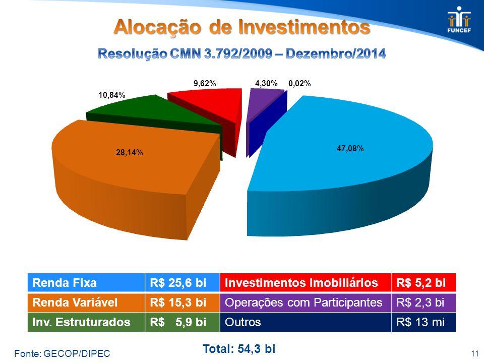 11 Renda FixaR$ 25,6 biInvestimentos ImobiliáriosR$ 5,2 bi Renda VariávelR$ 15,3 biOperações com ParticipantesR$ 2,3 bi Inv.