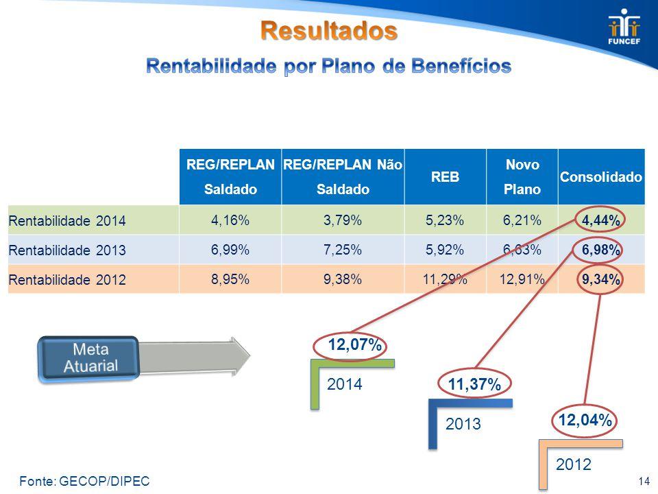 REG/REPLAN Saldado REG/REPLAN Não Saldado REB Novo Plano Consolidado Rentabilidade 2014 4,16%3,79%5,23%6,21%4,44% Rentabilidade 2013 6,99%7,25%5,92%6,