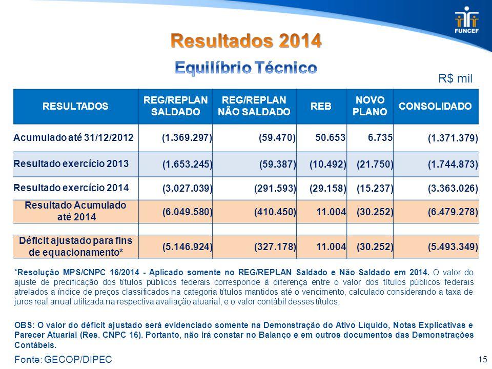 15 Fonte: GECOP/DIPEC R$ mil RESULTADOS REG/REPLAN SALDADO REG/REPLAN NÃO SALDADO REB NOVO PLANO CONSOLIDADO Acumulado até 31/12/2012 (1.369.297)(59.470)50.6536.735 (1.371.379) Resultado exercício 2013(1.653.245)(59.387)(10.492)(21.750)(1.744.873) Resultado exercício 2014(3.027.039)(291.593)(29.158)(15.237)(3.363.026) Resultado Acumulado até 2014 (6.049.580)(410.450)11.004(30.252)(6.479.278) Déficit ajustado para fins de equacionamento* (5.146.924)(327.178)11.004(30.252)(5.493.349) *Resolução MPS/CNPC 16/2014 - Aplicado somente no REG/REPLAN Saldado e Não Saldado em 2014.