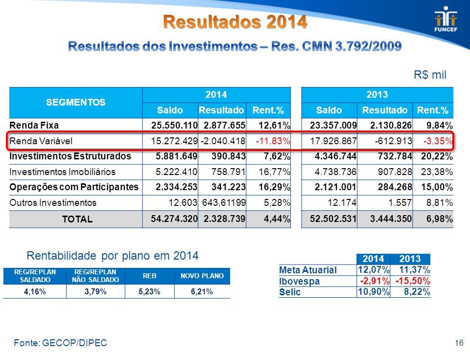 16 R$ mil REG/REPLAN SALDADO REG/REPLAN NÃO SALDADO REBNOVO PLANO 4,16%3,79%5,23%6,21% Fonte: GECOP/DIPEC SEGMENTOS 20142013 SaldoResultadoRent.%SaldoResultadoRent.% Renda Fixa25.550.1102.877.65512,61%23.357.0092.130.8269,84% Renda Variável15.272.429-2.040.418-11,83%17.926.867-612.913-3,35% Investimentos Estruturados5.881.649390.8437,62%4.346.744732.78420,22% Investimentos Imobiliários5.222.410758.79116,77%4.738.736907.82823,38% Operações com Participantes2.334.253341.22316,29%2.121.001284.26815,00% Outros Investimentos12.603643,611995,28%12.1741.5578,81% TOTAL54.274.3202.328.7394,44%52.502.5313.444.3506,98% Rentabilidade por plano em 2014 20142013 Meta Atuarial 12,07%11,37% Ibovespa -2,91%-15,50% Selic 10,90%8,22%