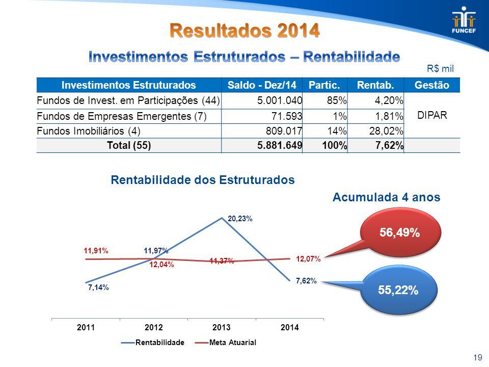 19 R$ mil Investimentos EstruturadosSaldo - Dez/14Partic.Rentab.Gestão Fundos de Invest. em Participações (44)5.001.04085%4,20% DIPAR Fundos de Empres