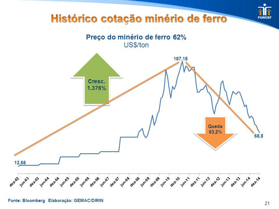 21 Cresc. 1.376% Queda 63,2% Fonte: Bloomberg Elaboração: GEMAC/DIRIN