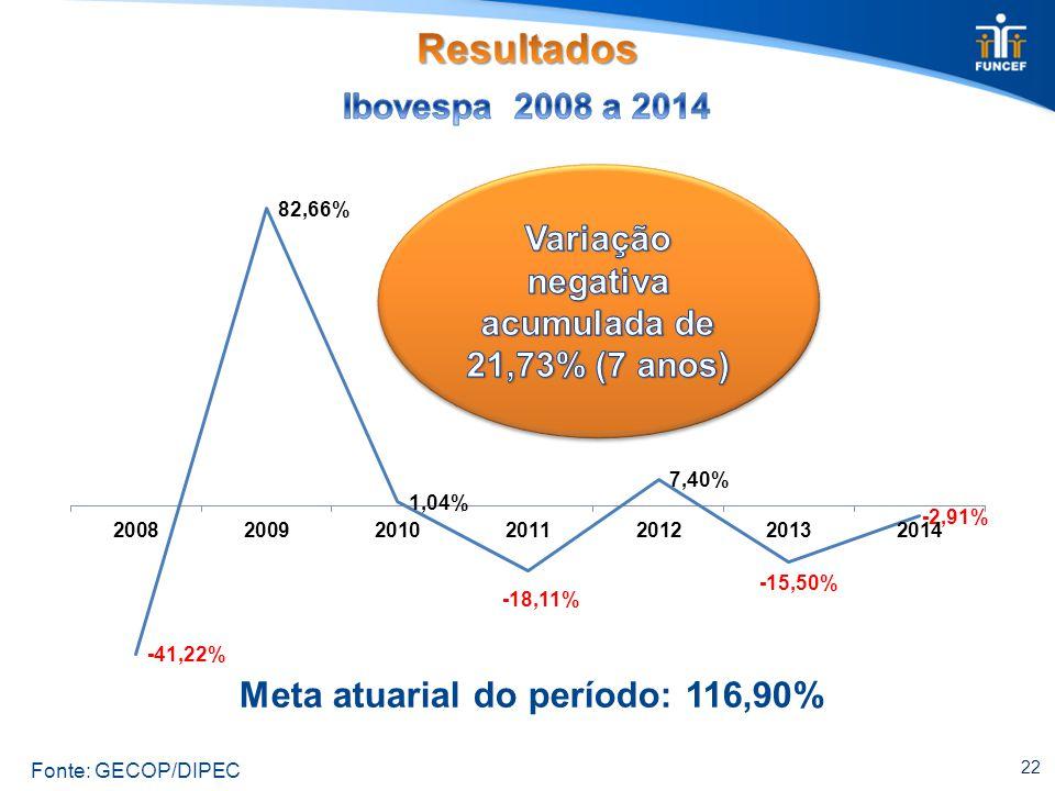 22 Meta atuarial do período: 116,90% Fonte: GECOP/DIPEC