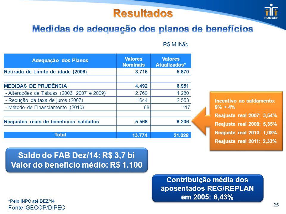 *Pelo INPC até DEZ/14 R$ Milhão 25 Incentivo ao saldamento: 9% + 4% Reajuste real 2007: 3,54% Reajuste real 2008: 5,35% Reajuste real 2010: 1,08% Reaj