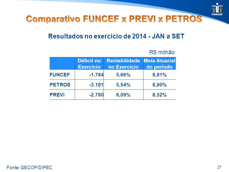 27 Déficit no Exercício Rentabilidade no Exercício Meta Atuarial do período FUNCEF-1.7845,66%8,91% PETROS-3.1815,54%8,90% PREVI-2.7806,09%8,52% Resultados no exercício de 2014 - JAN a SET R$ milhão Fonte: GECOP/DIPEC