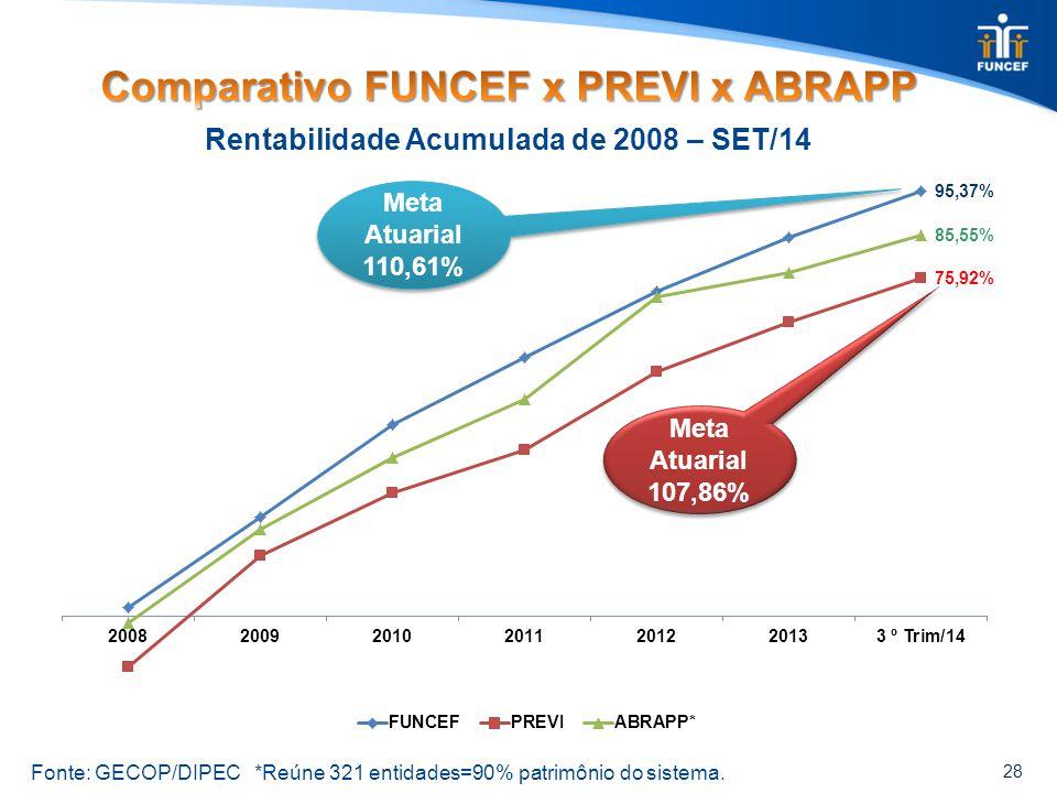 28 Rentabilidade Acumulada de 2008 – SET/14 Fonte: GECOP/DIPEC *Reúne 321 entidades=90% patrimônio do sistema. Meta Atuarial 110,61% Meta Atuarial 110