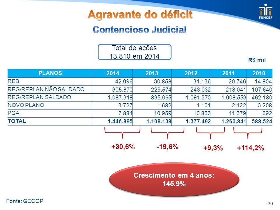 30 Fonte: GECOP +30,6% Total de ações 13.810 em 2014 R$ mil -19,6% +9,3% PLANOS20142013201220112010 REB 42.096 30.858 31.136 20.746 14.804 REG/REPLAN