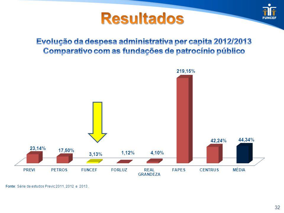 32 Fonte: Série de estudos Previc 2011, 2012 e 2013.