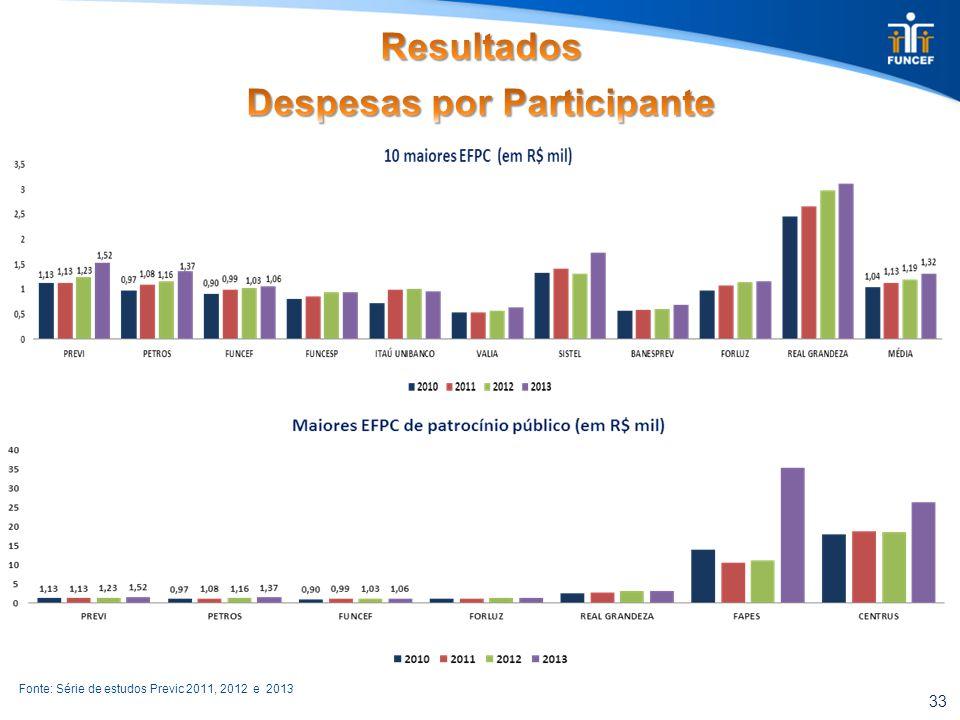 33 Fonte: Série de estudos Previc 2011, 2012 e 2013