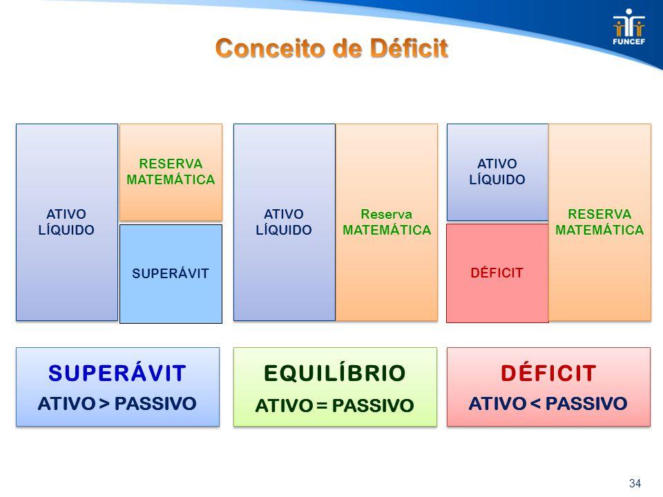 34 SUPERÁVIT RESERVA MATEMÁTICA ATIVO LÍQUIDO DÉFICIT ATIVO LÍQUIDO ATIVO LÍQUIDO ATIVO LÍQUIDO Reserva MATEMÁTICA RESERVA MATEMÁTICA SUPERÁVIT ATIVO