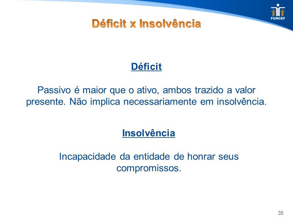 35 Déficit Passivo é maior que o ativo, ambos trazido a valor presente. Não implica necessariamente em insolvência. Insolvência Incapacidade da entida
