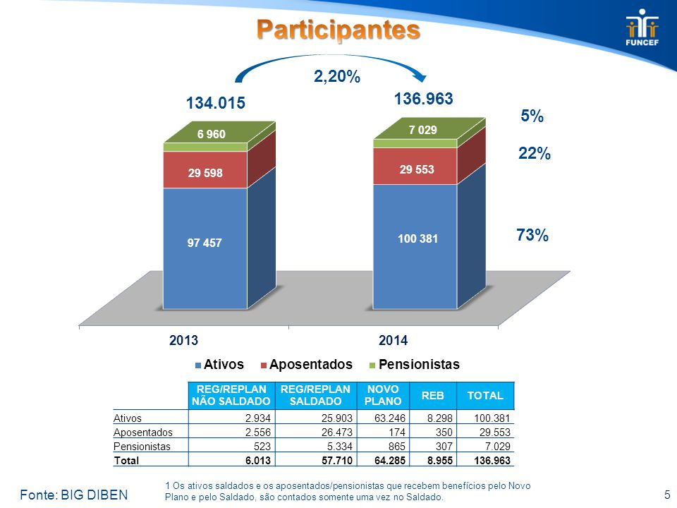 5 134.015 136.963 2,20% 73% 22% 5% Fonte: BIG DIBEN 1 Os ativos saldados e os aposentados/pensionistas que recebem benefícios pelo Novo Plano e pelo S