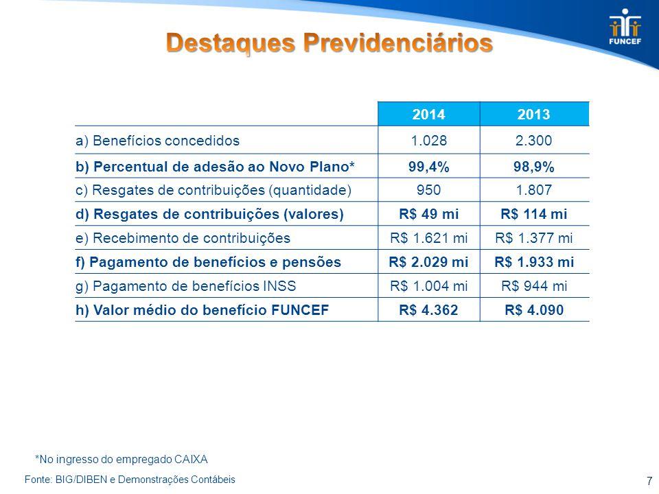7 Fonte: BIG/DIBEN e Demonstrações Contábeis 20142013 a) Benefícios concedidos1.0282.300 b) Percentual de adesão ao Novo Plano*99,4%98,9% c) Resgates de contribuições (quantidade)9501.807 d) Resgates de contribuições (valores)R$ 49 miR$ 114 mi e) Recebimento de contribuiçõesR$ 1.621 miR$ 1.377 mi f) Pagamento de benefícios e pensõesR$ 2.029 miR$ 1.933 mi g) Pagamento de benefícios INSSR$ 1.004 miR$ 944 mi h) Valor médio do benefício FUNCEFR$ 4.362R$ 4.090 *No ingresso do empregado CAIXA