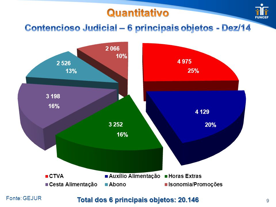9 Total dos 6 principais objetos: 20.146 25% 20% 16% 13% 10%