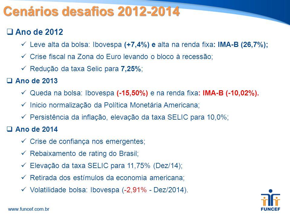 Cenários desafios 2012-2014  Ano de 2012 Leve alta da bolsa: Ibovespa (+7,4%) e alta na renda fixa: IMA-B (26,7%); Crise fiscal na Zona do Euro levan