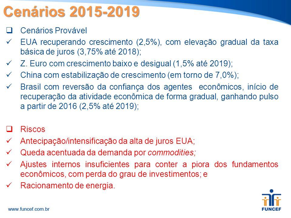 Cenários 2015-2019  Cenários Provável EUA recuperando crescimento (2,5%), com elevação gradual da taxa básica de juros (3,75% até 2018); Z. Euro com