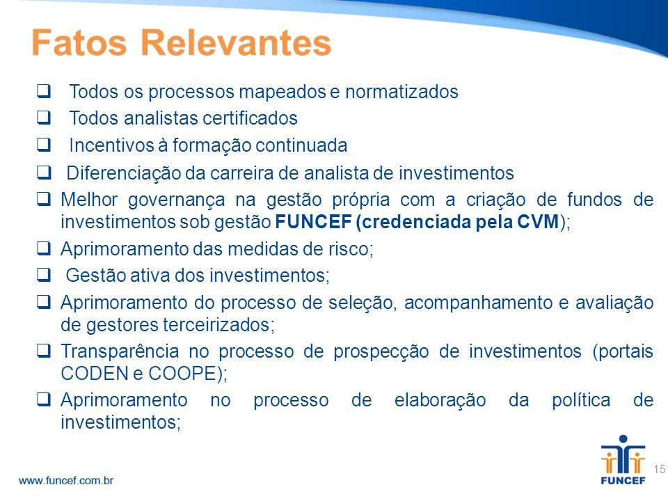 15  Todos os processos mapeados e normatizados  Todos analistas certificados  Incentivos à formação continuada  Diferenciação da carreira de anali