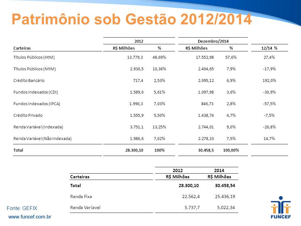 Fonte: GEFIX 16 Patrimônio sob Gestão 2012/2014 2012 Dezembro/2014 Carteiras R$ Milhões% % 12/14 % Títulos Públicos (HtM) 13.779,348,69% 17.552,9857,6