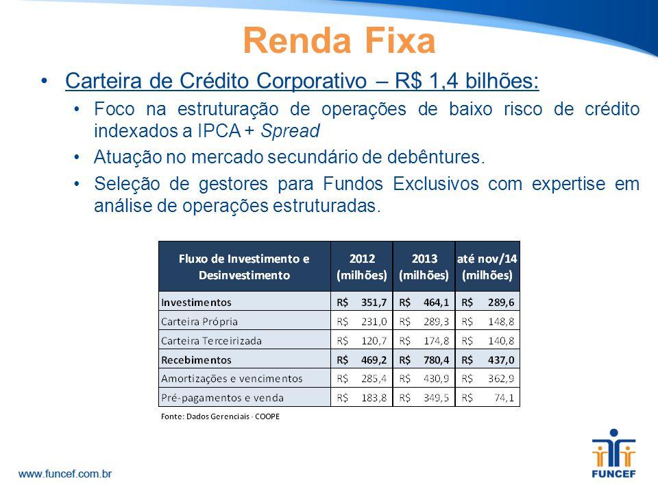 Carteira de Crédito Corporativo – R$ 1,4 bilhões: Foco na estruturação de operações de baixo risco de crédito indexados a IPCA + Spread Atuação no mer