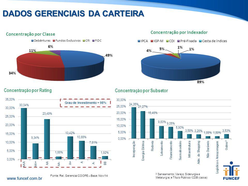 Grau de Investimento = 98% 2 Saneamento; Varejo; Siderurgia e Metalurgia; e Título Público / CDB (caixa) DADOS GERENCIAIS DA CARTEIRA Fonte: Rel. Gere