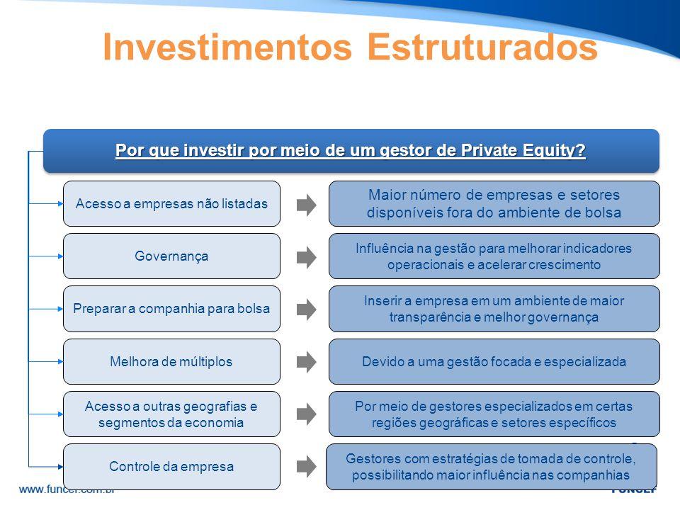 Acesso a empresas não listadas Por que investir por meio de um gestor de Private Equity? Governança Preparar a companhia para bolsa Melhora de múltipl