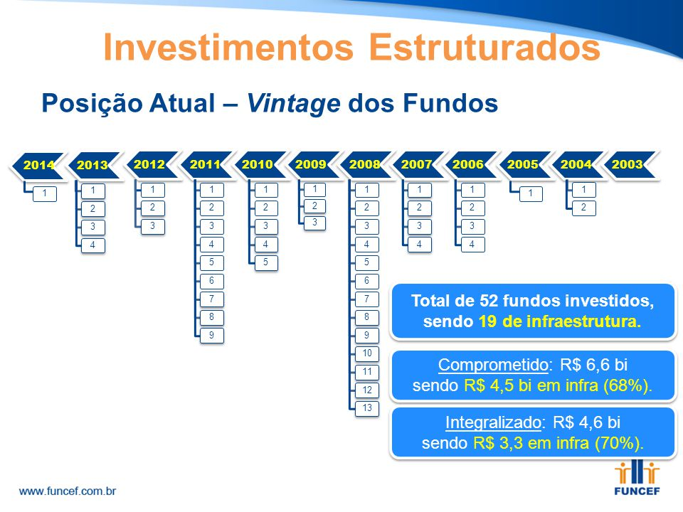 Posição Atual – Vintage dos Fundos Total de 52 fundos investidos, sendo 19 de infraestrutura. Comprometido: R$ 6,6 bi sendo R$ 4,5 bi em infra (68%).