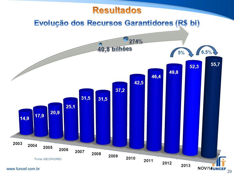 29 5% 6,5% Fonte: GECOP/DIPEC